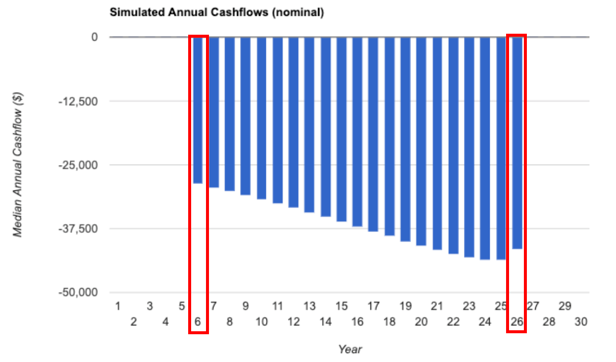 Simulated Annual Cashflows