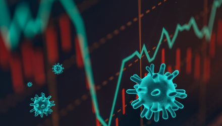 U.S. Stock ETFs Push Higher on Covid-19 Treatment Hopes