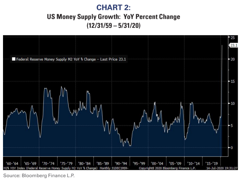 US Money Supply Growth