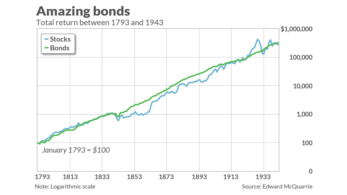 "If you want to play the stocks versus bonds game in the long term, you'll have to wait a long time—a really long time, according to recent academic research. In the meantime, traders can use exchange-traded funds (ETFs) to play the stock-bond divergence. ""Financial planners often tell clients that, so long as they hold on long enough, stocks should do better than bonds. But how long is long enough — 10 years, maybe 15? Try 150 years,"" a MarketWatch article noted. ""That isn't a typo,"" the article added. ""According to research posted recently on the Social Science Research Network, the bond market outperformed the stock market in the U.S. from 1793 to 1942 (see chart, below). The research was conducted by Edward McQuarrie, a professor emeritus at the Leavey School of Business at Santa Clara (Calif.) University, who has spent years reconstructing the history of U.S. stock and bond returns."" chart For short term strength in stocks over bonds, traders can use ETFs like the Direxion Daily S&P500 Bull 3X ETF (SPXL). SPXL seeks daily investment results, before fees and expenses, of 300% of the daily performance of the S&P 500® Index. The fund, under normal circumstances, invests at least 80% of its net assets (plus borrowing for investment purposes) in financial instruments, such as swap agreements, and securities of the index, ETFs that track the index and other financial instruments that provide daily leveraged exposure to the index or ETFs that track the index. The index is a float-adjusted, market capitalization-weighted index. Trading Long-Term Treasury Moves For traders who want to capitalize on the moves in safe haven Treasury debt in the long end of the yield curve, they can look at the Direxion Daily 20+ Year Treasury Bull 3X ETF (TMF). TMF investment seeks daily investment results, before fees and expenses, of 300% of the daily performance of the ICE U.S. Treasury 20+ Year Bond Index. The fund, under normal circumstances, invests at least 80% of its net assets (plus borrowing for investment purposes) in financial instruments and securities of the index, ETFs that track the index and other financial instruments that provide daily leveraged exposure to the index or ETFs that track the index. The index is a market value weighted index that includes publicly issued U.S. Treasury securities that have a remaining maturity of greater than 20 years. ""It does appear the attractiveness of government bonds over recent history has been underappreciated by many,"" a Forbes article noted. ""Especially when stocks are compared to fixed income investments of equivalent duration."" For more market trends, visit ETF Trends."
