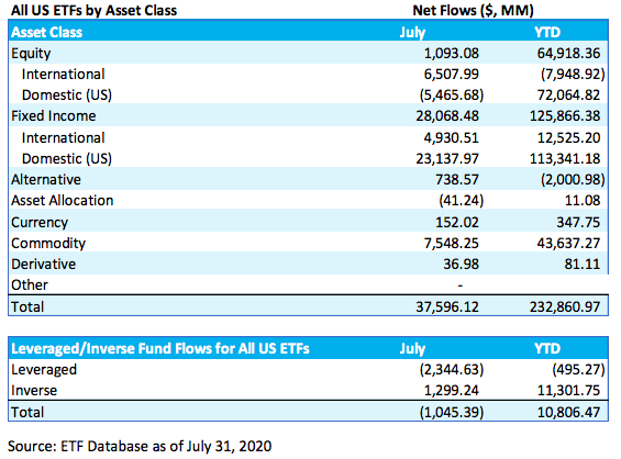 July ETF Asset Flows