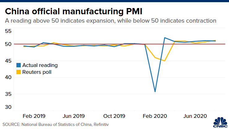 Manufacturing Activity Ticks Higher in China, But Misses Expectations 1