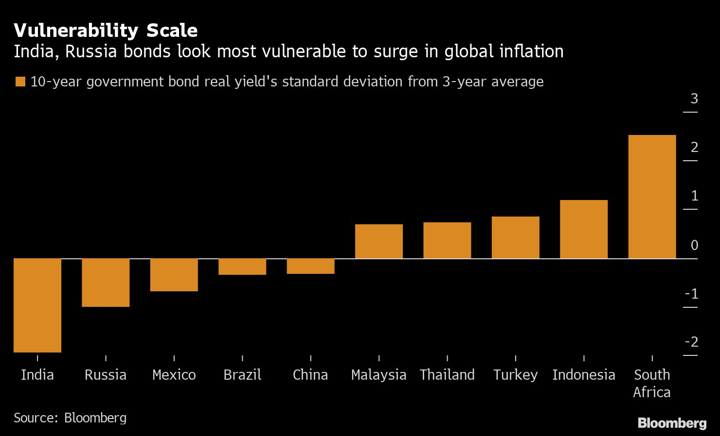 Russia, India and Mexico Bonds Could Be Vulnerable to U.S. Inflation 1