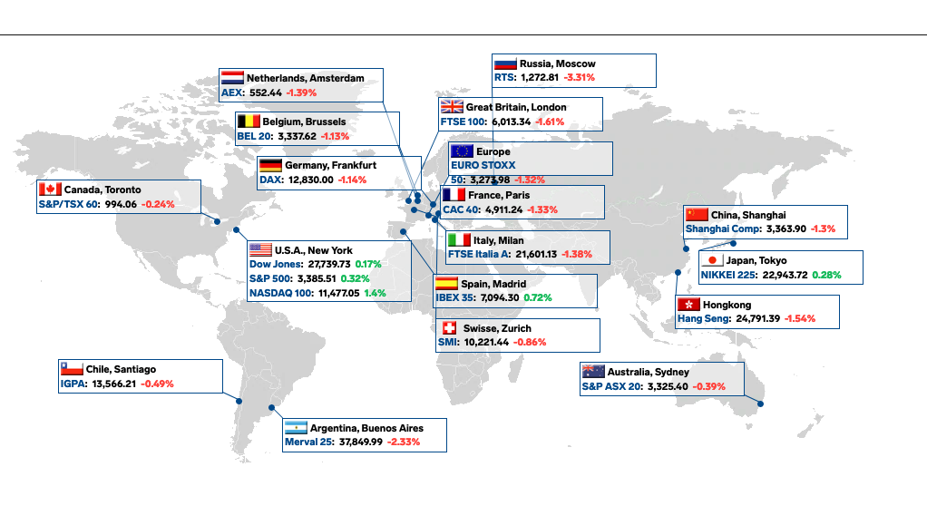Global Indexes