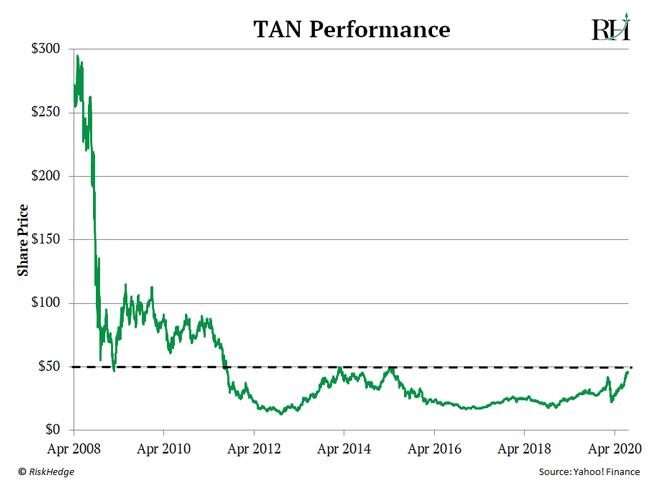 TAN Performance Chart