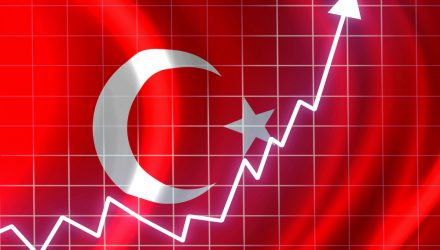 Turkey ETF Retreats on Rate Hikes Expectations Due to Plunging Lira