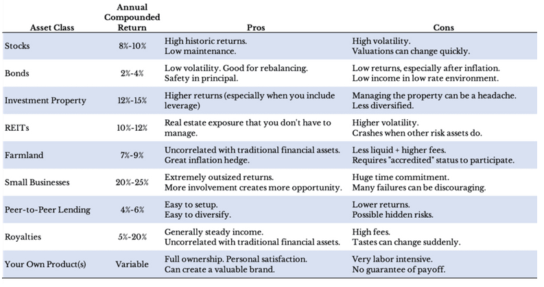 Alternate Forms of Income Aside from Stocks, Bonds 1