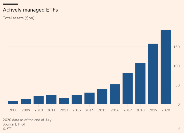 BlackRock, Vanguard Looking to Get Active in the ETF Game 1