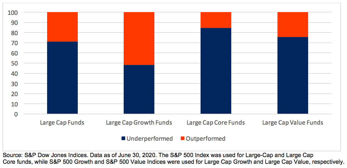 Chart 1: U.S. Equity Large-Cap Mutual Funds Relative to S&P 500 Indices over Three Years