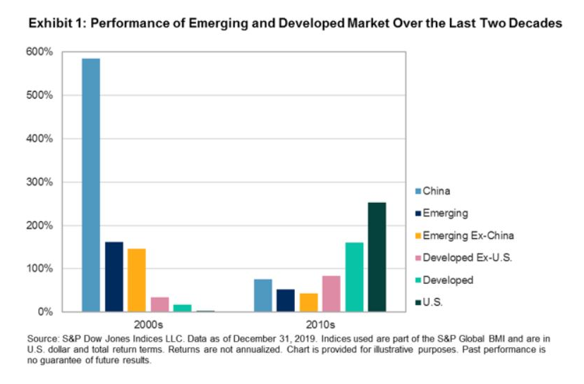 China Is the Steam Engine That Pulls Emerging Markets 1