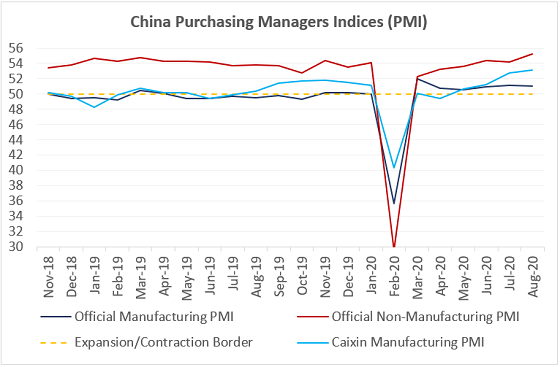 China's Purchasing Managers Indices (PMI)