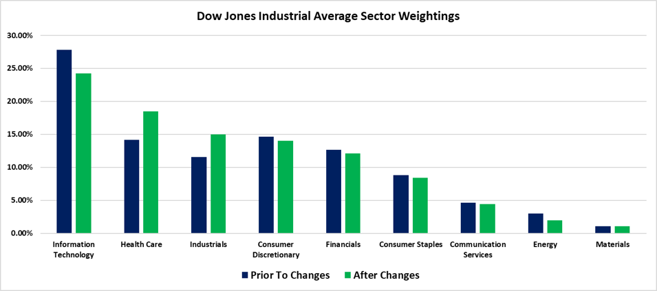 Dow Sector Weightings