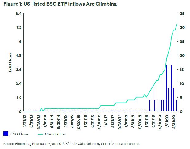 ESG ETF Inflows Are climbing