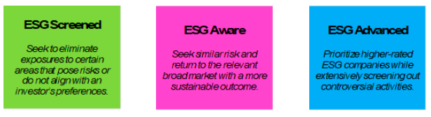 ESG Screened Aware Advanced