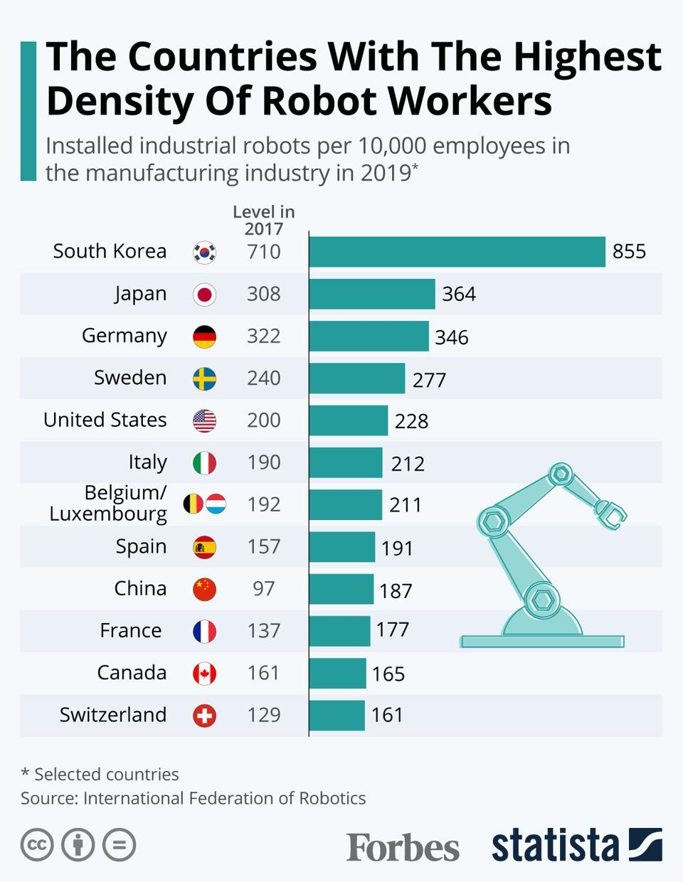 South Korea Has Highest Density Of Robot Workers 1