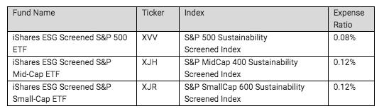 iShares ESG ETFs