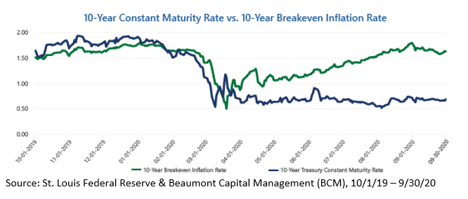 10-Year Constant Maturity Rate vs. Breakeven Inflation Rate