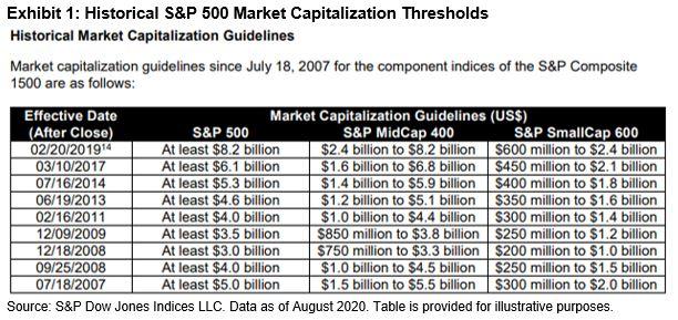 Historical S&P 500 Market Capitalization Thresholds