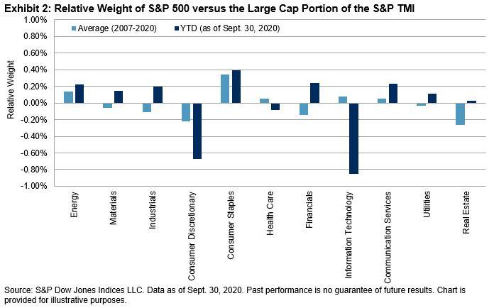 Relative Weight of S&P 500 versus Large Cap Portion of S&P TMI