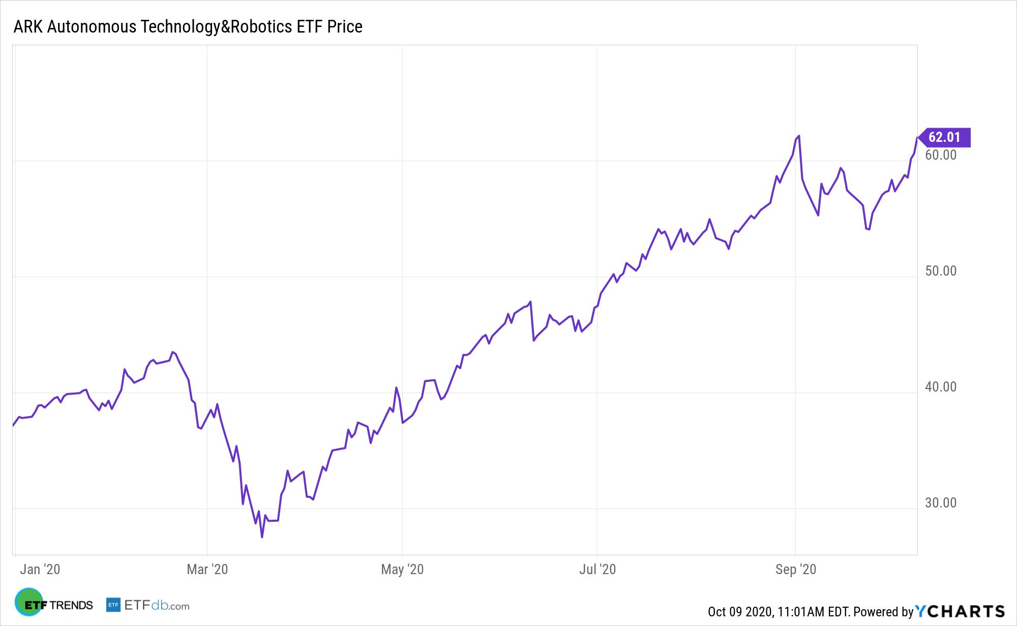 ARKQ Figure Y Charts