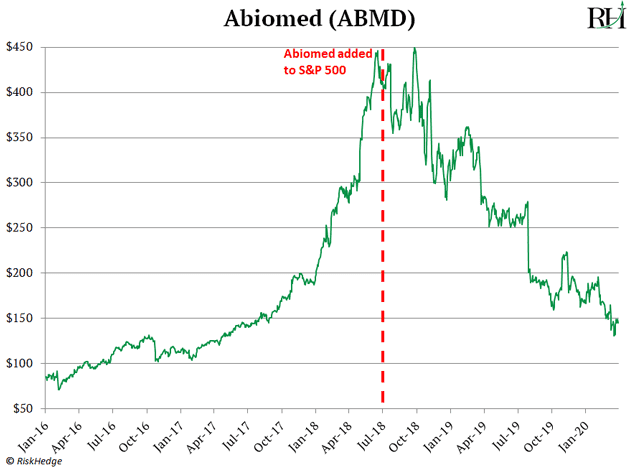 Abiomed (ABMD)