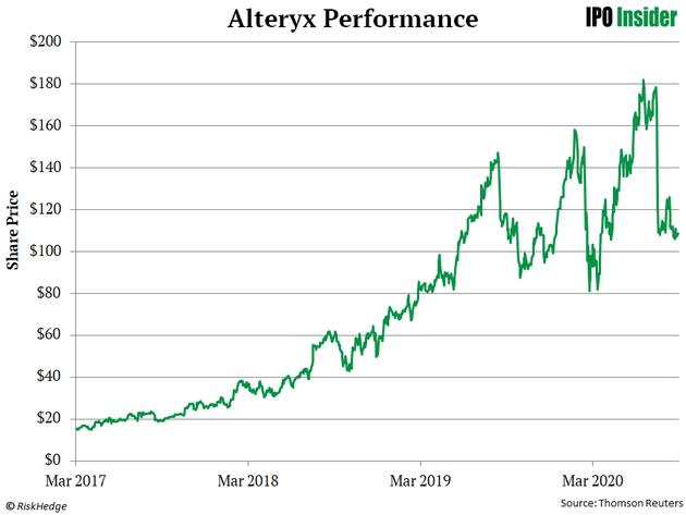 Alteryx Performance