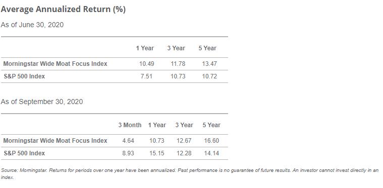 Average Annualized Return