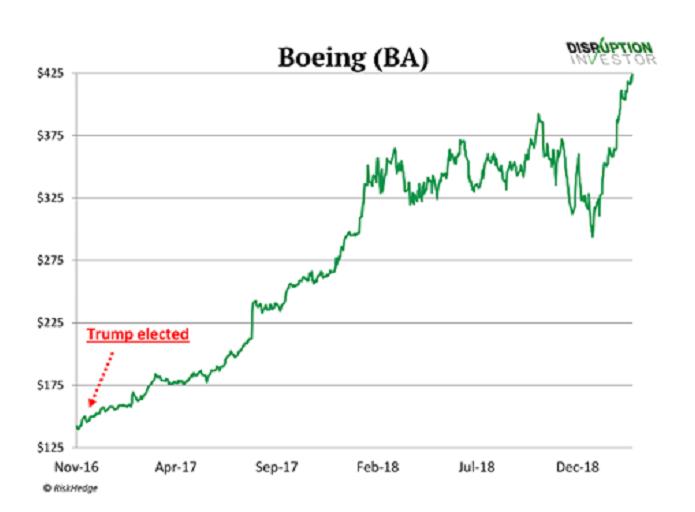Boeing (BA)
