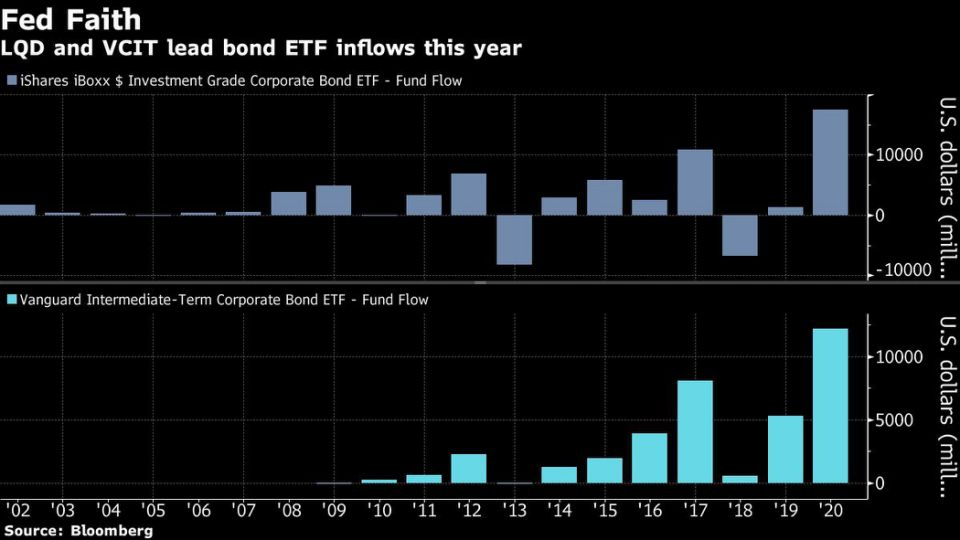 Prime Time for Bonds