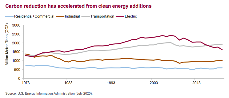 Carbon reduction has accelerated from clean energy additions