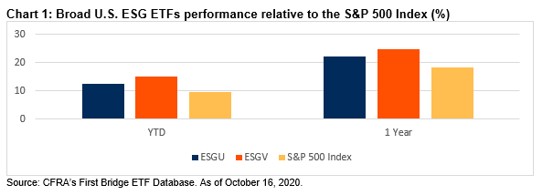 Chart 1 Broad U.S. ESG ETFs