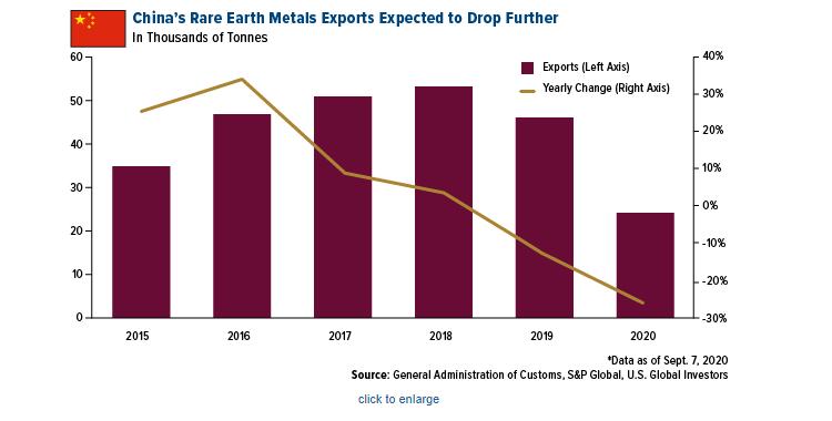 China's Rare Earth Metals Exports
