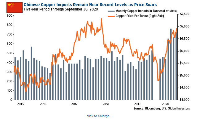 Chinese Copper Imports Remain Near Record Levels as Price Soars