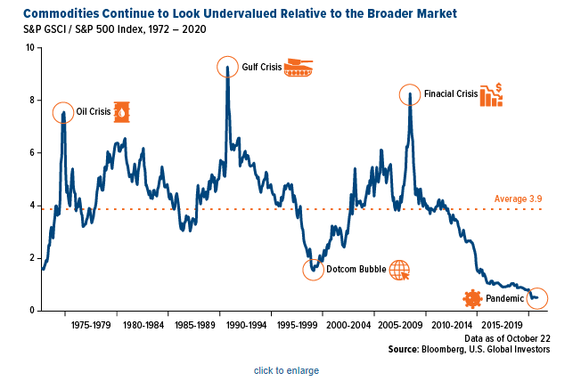 Commodities Continue to Look Undervalued Relative to the Broader Market