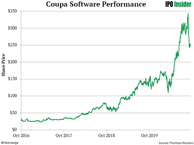 Coupa Software Performance