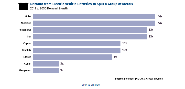 Demand from Electric Vehicle Batteries