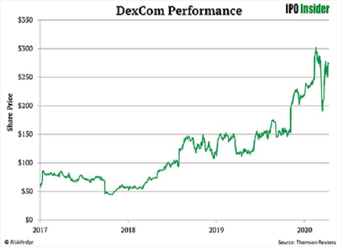 DexCom Performance