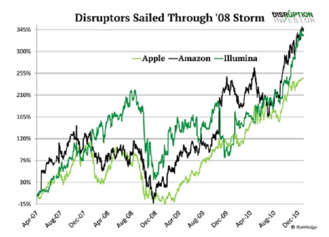 Disruptors Sailed Through