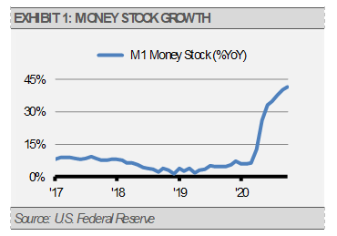 Exhibit 1 Money Stock Growth