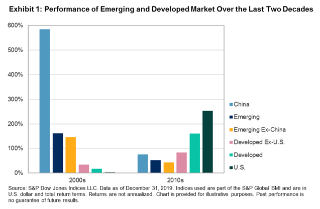 Exhibit 1 Performance of Emerging and Developed Market