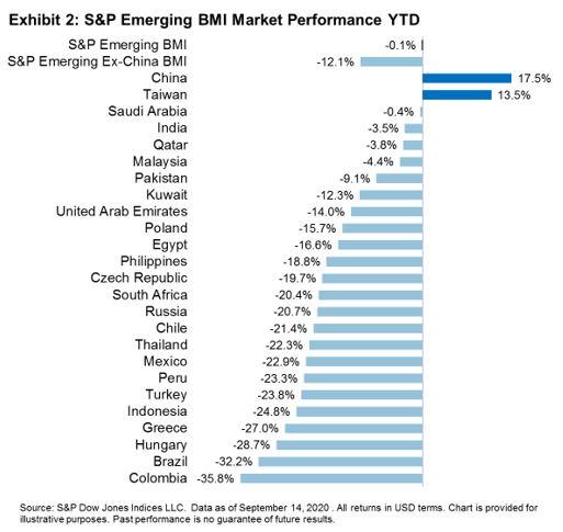 Exhibit 2 S&P Emerging Market BMI