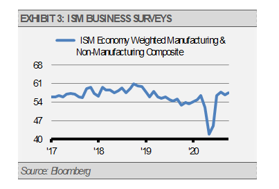 Exhibit 3 ISM Business Surveys