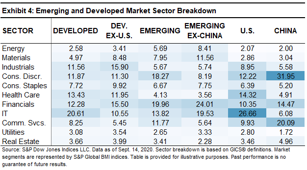 Exhibit 4 Emerging and Developed Market Sector Breakdown