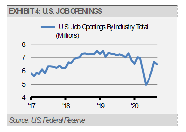 Exhibit 4 U.S. Job Openings