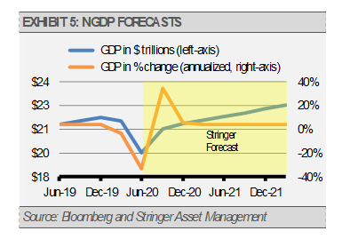 Exhibit 5 NGDP Forecasts