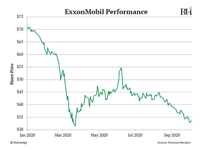 ExxonMobil Performance