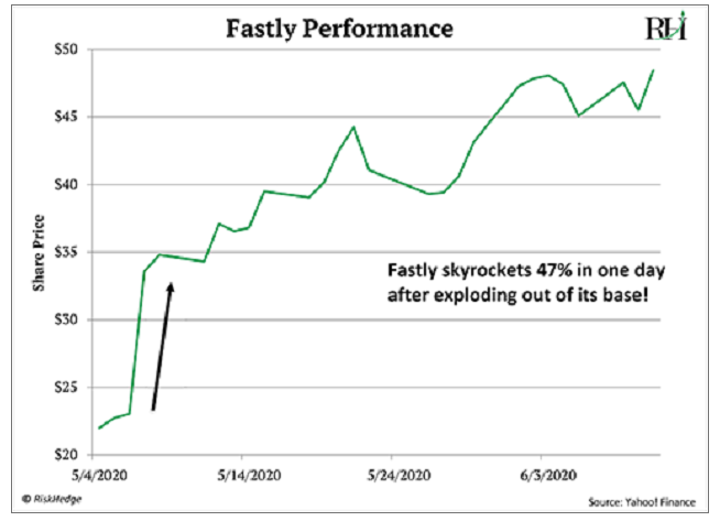 Fastly Performance 2