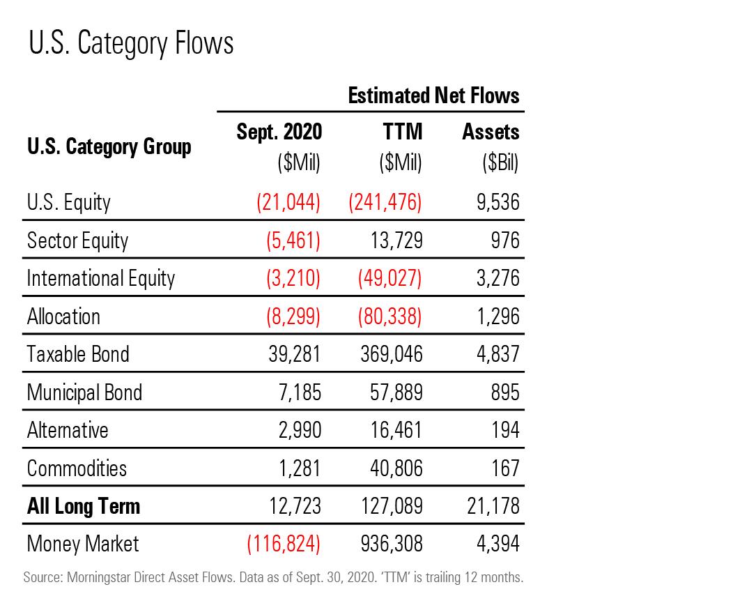 Flows Show U.S. Investors Piled Into ETFs During September 1