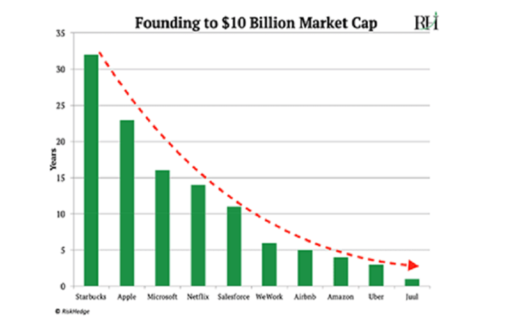 Founding To $10 Billion Market Cap