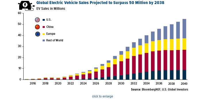 Global Vehicles Electric Sales